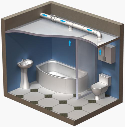 система вентиляции в ванной комнате