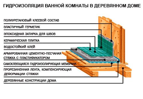 gidroizolyaciya-vannoj_10