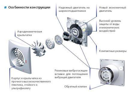 Схема устройства вытяжки