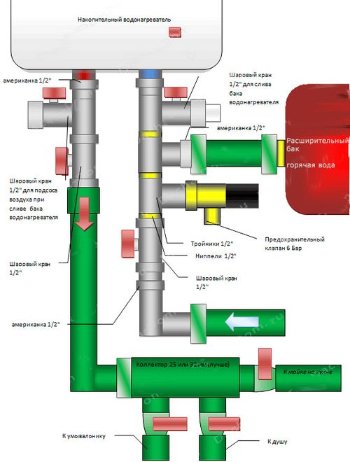 Подсоединение бойлера к водоснабжению