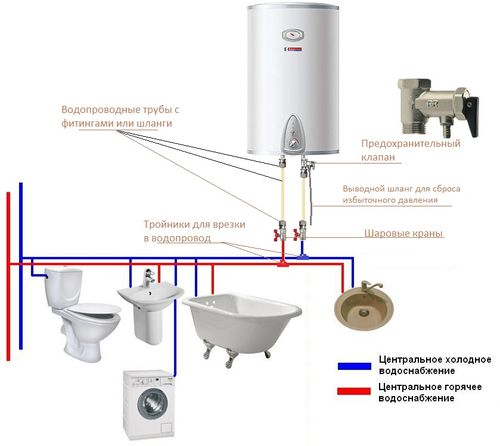 Подключение водонагревателя