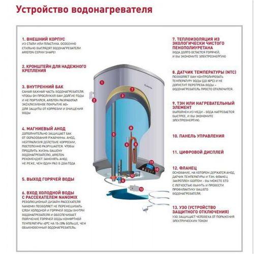 Схема водонагревателя Ariston