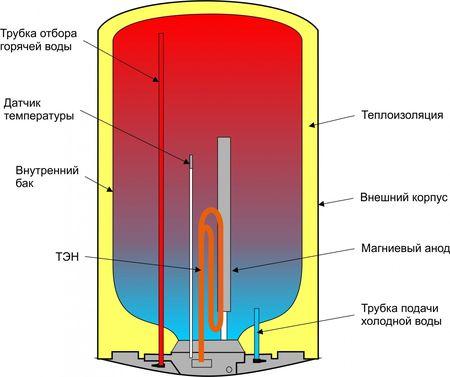 Устройство накопительного водонагревателя